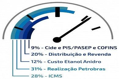 composicao do preco da gasolina ao consumidor_home
