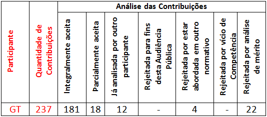 analise x quantidade de contribuicoes